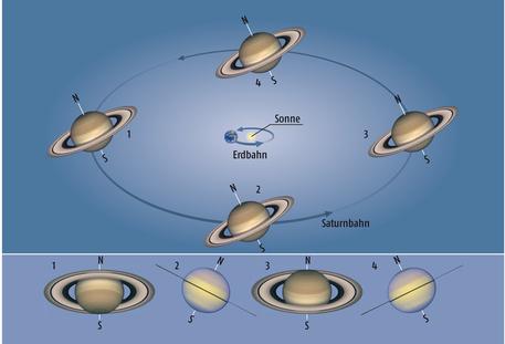 Aufgrund der Neigung des Saturnrings zur Erdbahnebene verändert sich der Anblick des Ringplaneten von der Erde aus. In Position 2 und 4 schauen wir direkt auf die Ringkante - der Ring verschwindet für kurze Zeit.