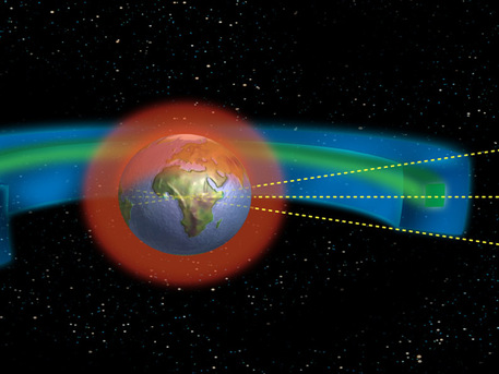 Protected orbital regions as developed by the IADC LEO (Low Earth Orbit): from Earth surface up to 1250 miles GEO (Geostationary Orbit): from 21,615 to 22,857 miles from the Earth's surface (equatorial latitude ± 15°)