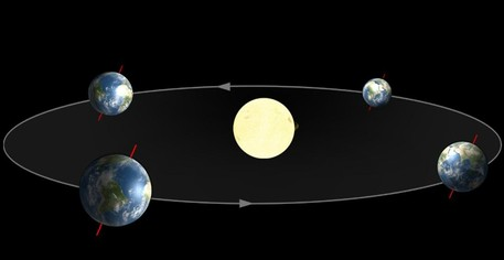 Die Erde bewegt sich auf einer Ellipse um die Sonne. Dabei ist sie nicht immer gleich schnell - die Sonne zieht für einen Beobachter auf der Erde daher auch nicht immer gleich schnell über den Himmel. Außerdem ist die Drehachse der Erde gegenüber der Umlaufebene geneigt.