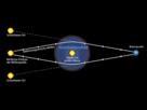 Gravitationslinsen sind massereiche Körper, die den Raum krümmen.