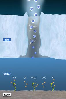 Modell des Ozeans auf dem Saturnmond Enceladus: Minerale aus dem Gestein werden im Wasser gelöst (unten), versprühte Tröpfchen gefrieren sofort (Mitte), werden während der Passage durch den Spalt in der Eiskruste von zusätzlich anfrierendem Wasserdampf umhüllt und dann als Staubteilchen ausgestoßen (oben).