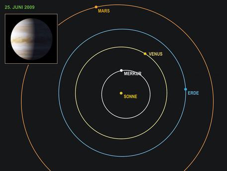 Konstellation von Erde und Venus während der Spektrometer-Beobachtungen im Juni 2009. Die auf der Venus herrschenden Beleuchtungsverhältnisse sind angegeben.