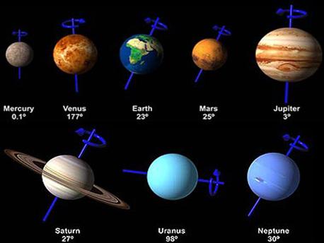 Die Illustration zeigt, dass die Rotationsachsen der Planeten unseres Sonnensystems unterschiedlich stark gekippt sind. Dies wurde wahrscheinlich durch Zusammenstöße der so genannten Protoplaneten verursacht.