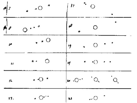 Originalzeichnung von Jupiter und seinen Monden von Galileo Galilei im Januar 1610