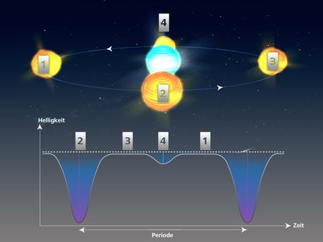 Ein Bedeckungsveränderlicher ist ein Doppelsternsystem, das am periodischen Helligkeitswechsel erkennbar ist. Der Helligkeitswechsel kommt durch die regelmäßige gegenseitige Bedeckung zustande und resultiert in einer Helligkeitskurve/Lichtkurve mit unterschiedlich stark ausgeprägten Helligkeitsminima.