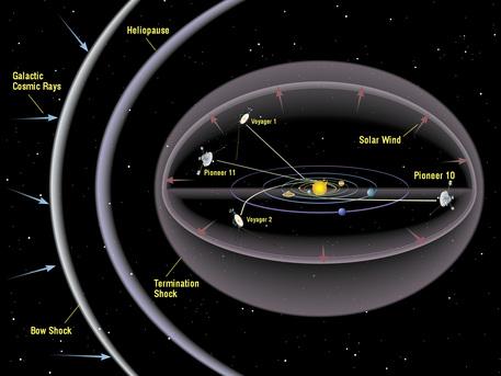 """Die Illustration zeigt die Bahnen von Voyager 1 und 2 und von Pioneer 10 und 11. """"Termination Shock"""", """"Heliopause"""" und """"Bow Shock"""" sind unterschiedlich definierte Abgrenzungen unseres Sonnensystems vom interstellaren Raum."""