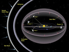 This illustration shows the flight paths of Voyager 1 and 2, and of Pioneer 10 and 11. 'Termination Shock', 'Heliopause' and 'Bow Shock' are three differently defined demarcation lines between our Solar System and interstellar space.