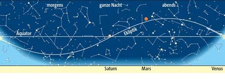 Planetenlauf im März