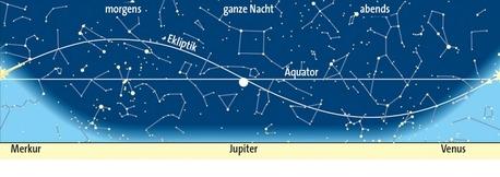 Planetenlauf im September