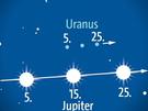 Jupiter begegnet Uranus im September