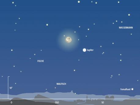 Jupiter begegnet Uranus im Oktober
