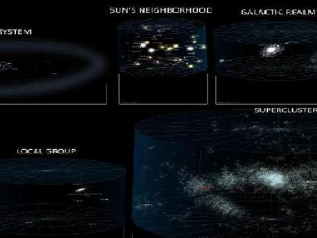 Das Diagramm zeigt unsere Position innerhalb des lokalen Superhaufens, von links nach rechts in fünf Vergrößerungsschritten beziehungsweise fünf Sternenkarten:  1.) Das Sonnensystem 2.) Die Nachbar-Sterne der Sonne 3.) Die nähere Umgebung der Milchstraße 4.) Die Lokale Gruppe 5.) Der Virgo-Superhaufen.