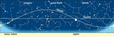 Planetenlauf im November