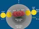 Verlauf der Mondfinsternis am 21. Dezember