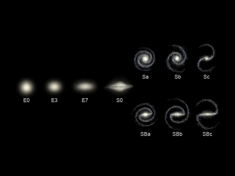 A figure illustrating the Hubble sequence. On the left are elliptical galaxies, with their shapes ranging from spherical (E0) to elongated (E7). Type S0 is intermediate between elliptical and spiral galaxies. The upper right line of objects stretch from Sa (tightly wound spiral) to Sc (loosely wound spiral). The lower right line shows the barred spirals that range from the tightly wound SBa to loosely wound SBc types.