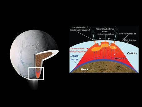 These drawings depict explanations for the source of intense heat that has been measured coming from Enceladus' south polar region. These models predict that water could exist in a deep layer as an ocean or sea and also near the surface.