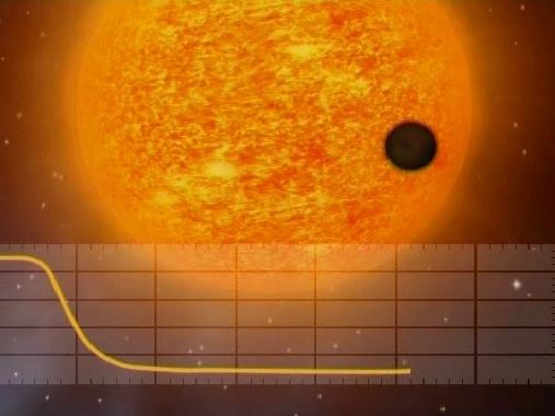 Uno de los métodos para la detección de exoplanetas es buscar la disminución en el brillo que producen cuando pasan delante de su estrella madre. Esta alineación celeste se conoce como un tránsito planetario.  Desde la Tierra, tanto Mercurio como Venus pasan de vez en cuando por delante del sol. Cuando lo hacen, se ven como puntitos negro pasando por toda la superficie brillante.  Dichos tránsitos bloquean una pequeña fracción de la luz que COROT es capaz de detectar.