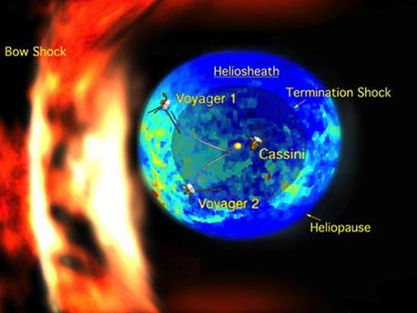 Die beiden Voyagersonden befinden sich nicht mehr allzu weit entfernt von der Heliopause - der äußersten Grenze des Sonnensystems. Dort endet der Einfluss unserer Sonne endgültig, und der interstellare Raum beginnt.