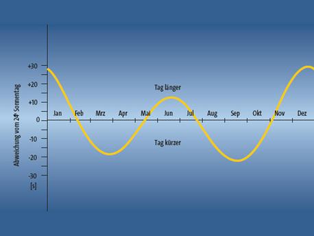 Schwankungen der Tageslänge im Laufe eines Jahres infolge der Neigung der Erdachse und der Elliptizität der Erdbahn (2. Keplersches Gesetz!).