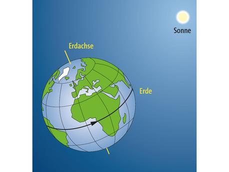 Die Rotation der Erde, unseres Heimatplaneten, bestimmt die Tageslänge. Allerdings ist diese nicht konstant und hängt außerdem von der Jahreszeit und der geografi schen Breite ab.
