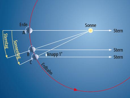 Ein Sonnentag ist rund vier Minuten länger als eine volle Umdrehung der Erde um ihre eigene Achse.