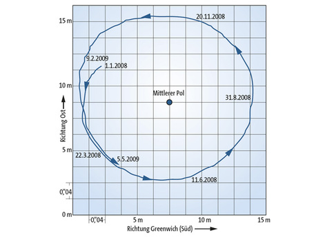 Die Rotationsachse der Erde durchstößt die Erdoberfl äche nicht immer am selben Punkt. Der momentane Rotationspol wandert in rund 430 Tagen einmal um den mittleren Pol (Chandlersche Polschwankung).