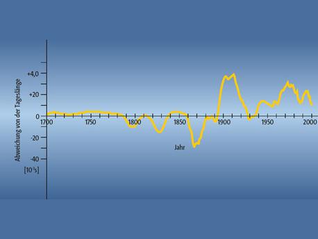 Veränderung der Rotationsfrequenz der Erde im Laufe der Zeit.