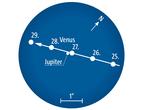 Enge Begegnung von Venus mit Jupiter am 27. August. Fernglasanblick gegen 22 Uhr MEZ (= 23 Uhr MESZ) bei 5° Gesichtsfelddurchmesser.