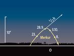 Stellung von Merkur über dem Osthorizont zu den angegebenen Terminen jeweils eine Stunde vor Sonnenaufgang.