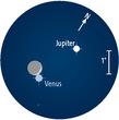 Das Dreigestirn Venus, Jupiter und die Mondsichel am 1. Dezember gegen 19 h kurz nach der Venusbedeckung durch den Mond.