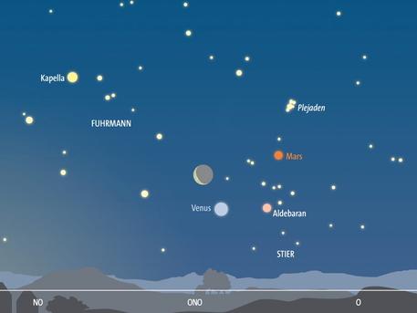Planetenkonstellation am Morgenhimmel