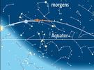 Planetenlauf im August