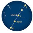 Verlauf der Merkurbewegung zwischen dem 6. und 10. Oktober: Am 8. Oktober zieht der sonnennächste Planet  knapp an Saturn vorbei. (Fernglasanblick bei 5° Gesichtsfeld)