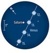 Venus trifft Saturn: Der Nachbarplanet der Erde steht am 13. Oktober Saturn am nächsten. (Fernglasanblick bei 5° Gesichtsfelddurchmesser)