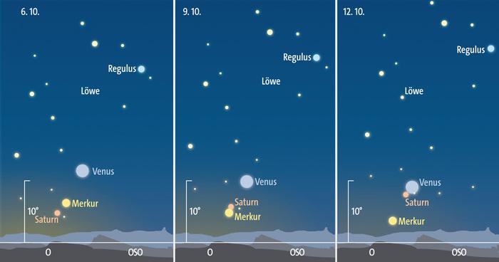Das Dreigestirn Merkur, Venus und Saturn am Morgenhimmel des 6., 9. und 12. Oktober. Anblick jeweils gegen 6.30 h Sommerzeit.
