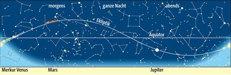 Planetenlauf im Oktober