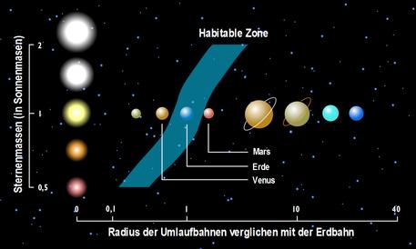 Das Schema stellt ein Koordinatensystem dar. In der linken Spalte sind Sterne verschiedener Größe von oben nach unten angegeben. Unsere Sonne steht in der Mitte. Von links nach rechts ist die Entfernung der Planeten vom Zentralgestirn angegeben.