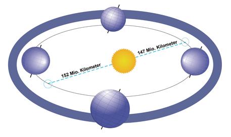 Die Grafik zeigt schematisch wichtige Punkte der Erdumlaufbahn: Den sonnennächsten und den sonnenfernsten Punkt (blaue Kreise oben rechts beziehungsweise unten links); die Sommersonnenwende am 21. Juni und die Wintersonnenwende am 21. Dezember