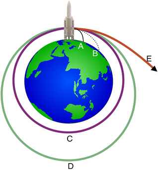 A rocket reaching the orbital velocity (1st cosmic velocity) will enter into orbit around the Earth (C), higher speed will lead to an elliptical trajectory (D). When the escape velocity (2nd cosmic velocity) is attained, the rocket will move away (E).