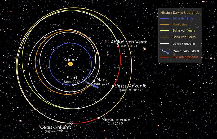 Marsvorbeiflug mit zwei Zielen: Zum einen wird die Fluggeschwindigkeit der Sonde gesteigert und so der Radius ihrer Bahn in Richtung des Asteroiden-Hauptgürtels erweitert. Außerdem Dawn wird durch den Marsvorbeiflug in die Bahnebene der Asteroiden gelenkt