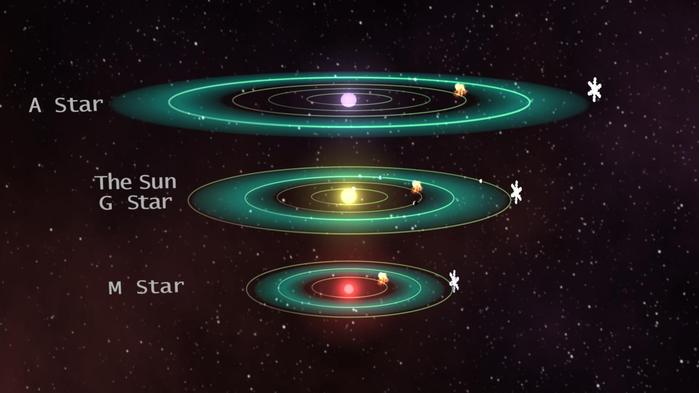 A habitable zone is a region of space around a star where conditions are favorable for life as it may be found on Earth. The temperature of the central star determines how far away the habitable zone is. The hotter the star the further out the habitable z