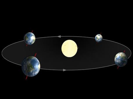 Illustration of Earth's orbit around the Sun. The orbit is elliptical, rather than circular, and the Earth's axis of rotation is not perpendicular to the plane of the orbit. The non-circularity of the orbit and the tilt of the axis of rotation both contribute to the uneven changes in the times of sunrise and sunset.