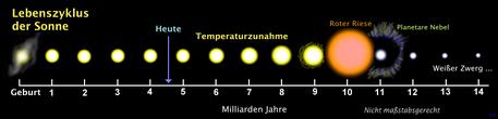 Das Schema zeigt (nicht maßstabsgetreu) die Entwicklung unserer Sonne: Von ihrer Entstehung vor etwa 4,6 Milliarden Jahren bis zum Stadium des Weißen Zwergs. Das Endstadium als Schwarzer Zwerg ist nicht dargestellt, da bislang noch unbekannt ist, wie lange ein Weißer Zwerg braucht, um vollständig auszukühlen.
