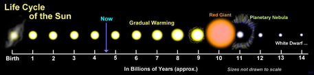 The diagram shows (not to scale) the development of our Sun, from its formation around 4.6 billion years ago to the white dwarf stage. The final stage as a black dwarf is not shown, as it is still not known how long it takes for a white dwarf to cool down completely.