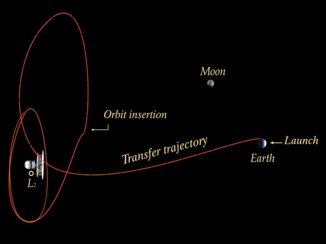 Planck's orbit around L2, the second Lagrange point of the Sun-Earth system.