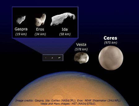 The illustration compares the size of five asteroids – Gaspra, Eros, Ida, Vesta and Ceres – and the planet Mars (circular section in the lower part of the picture). The figure in brackets indicates the size of each body at its largest point.