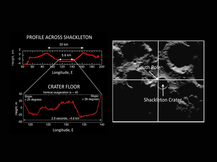 This image shows a LOLA profile of Shackleton crater.