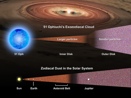 This graphic compares the inner and outer disk of the 51 Oph system to the location of the planets and asteroid belt of the Solar System.