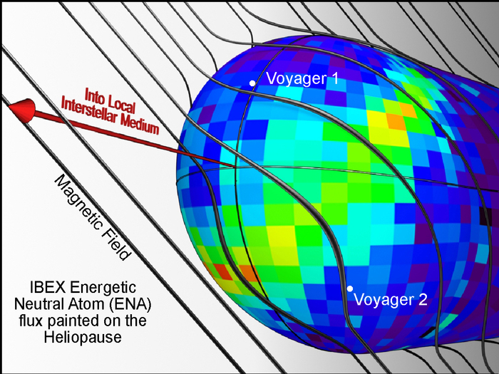 This image illustrates one possible explanation for the bright ribbon of emission seen in the IBEX map. The galactic magnetic field shapes the heliosphere as it drapes over it. The ribbon appears to trace the area where the magnetic field is most parallel to the surface of the heliosphere (the heliopause).