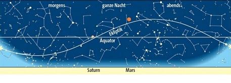 Planetenlauf im Februar